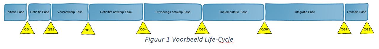 voorbeeld life-cycle