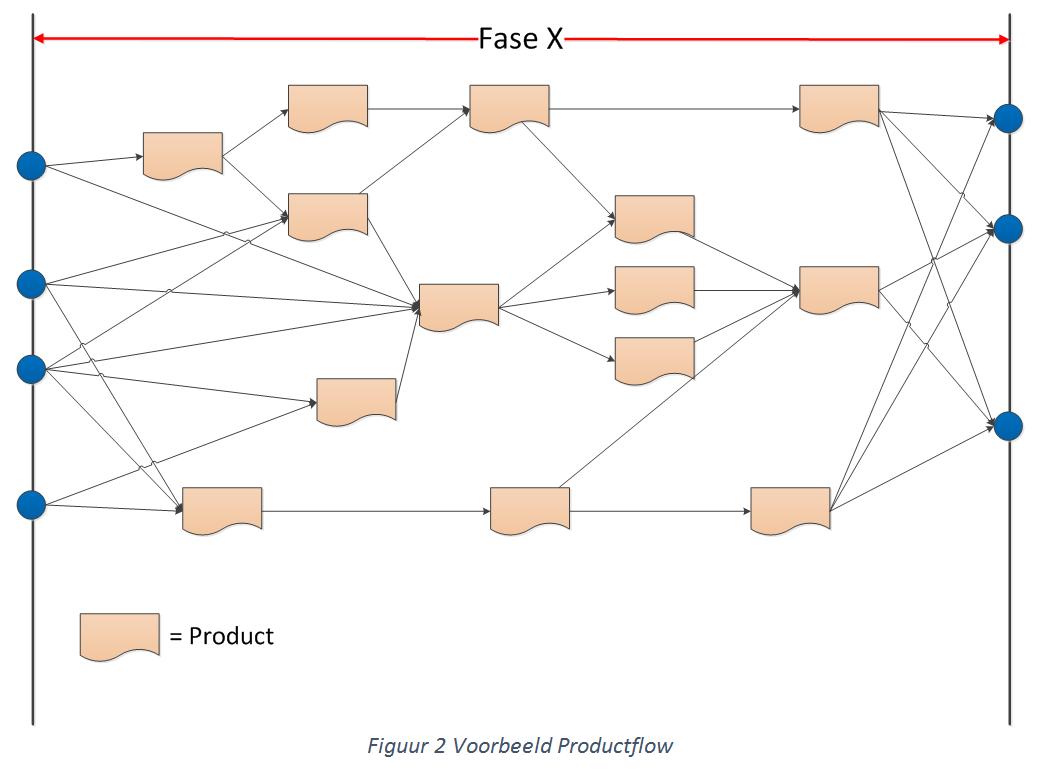 voorbeeld product flow