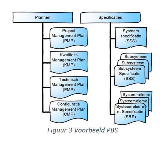 voorbeeld PBS