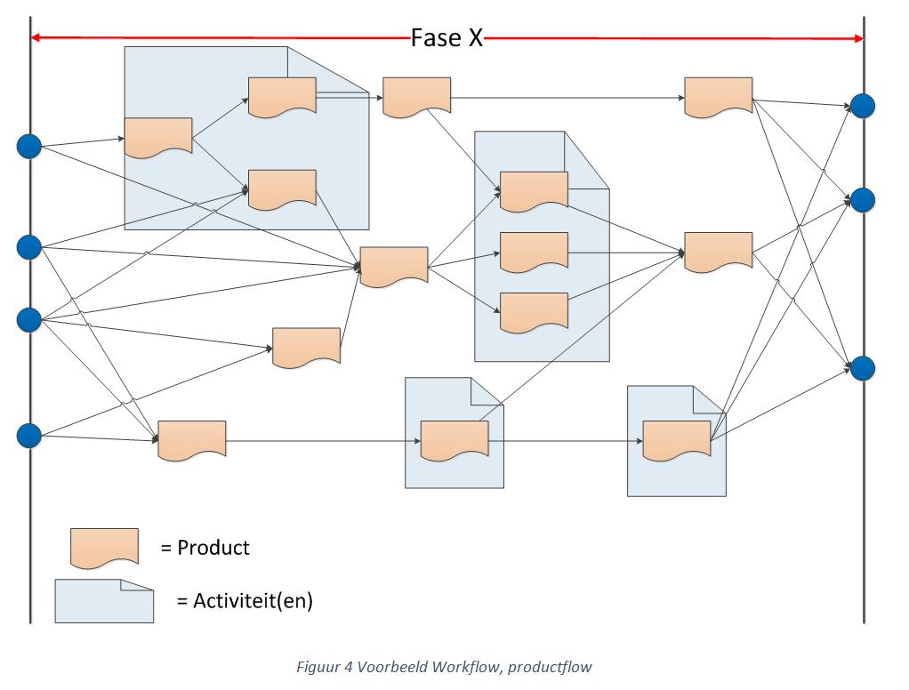 voorbeeld workflow, productflow