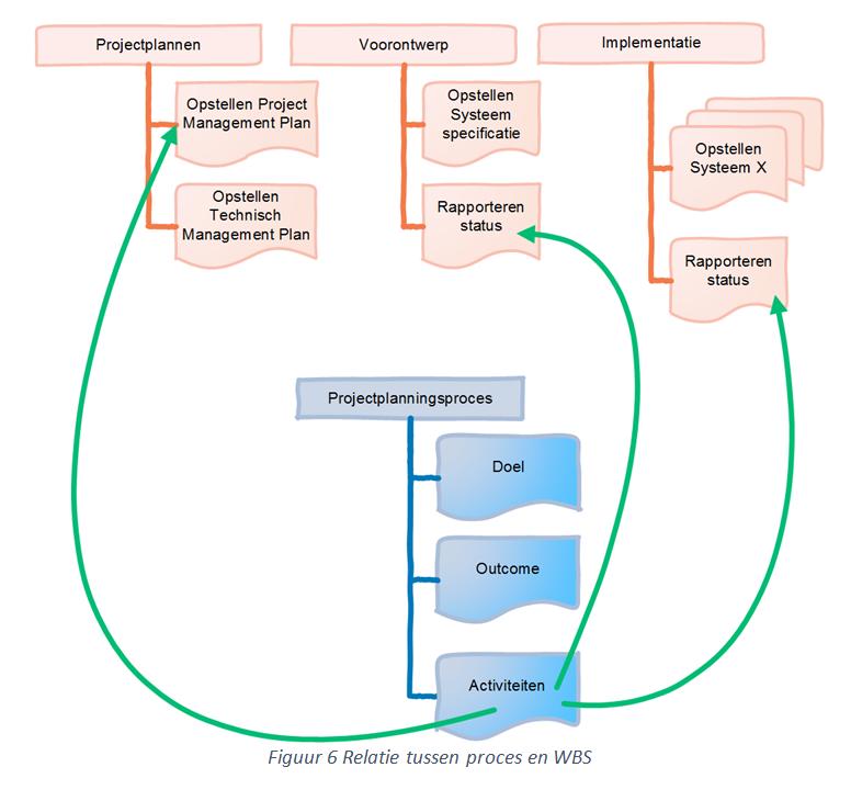 relatie tussen proces en WBS