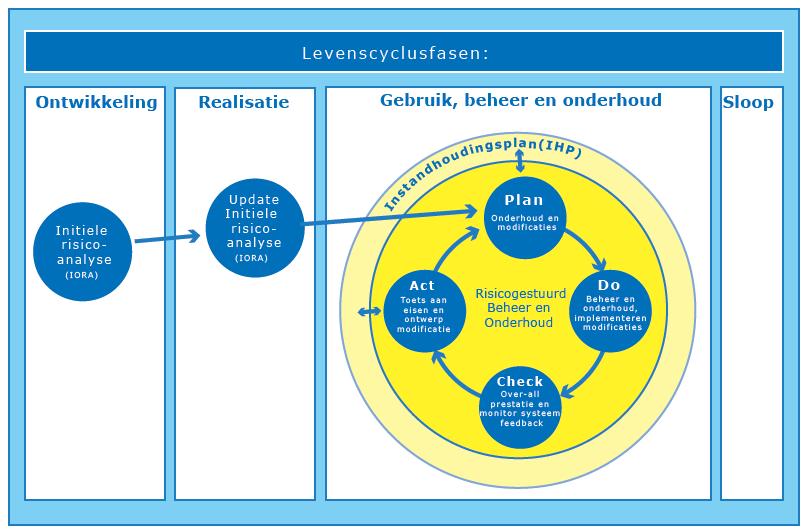 levenscyclysfasen