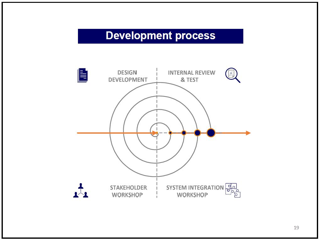 ontwikkelproces
